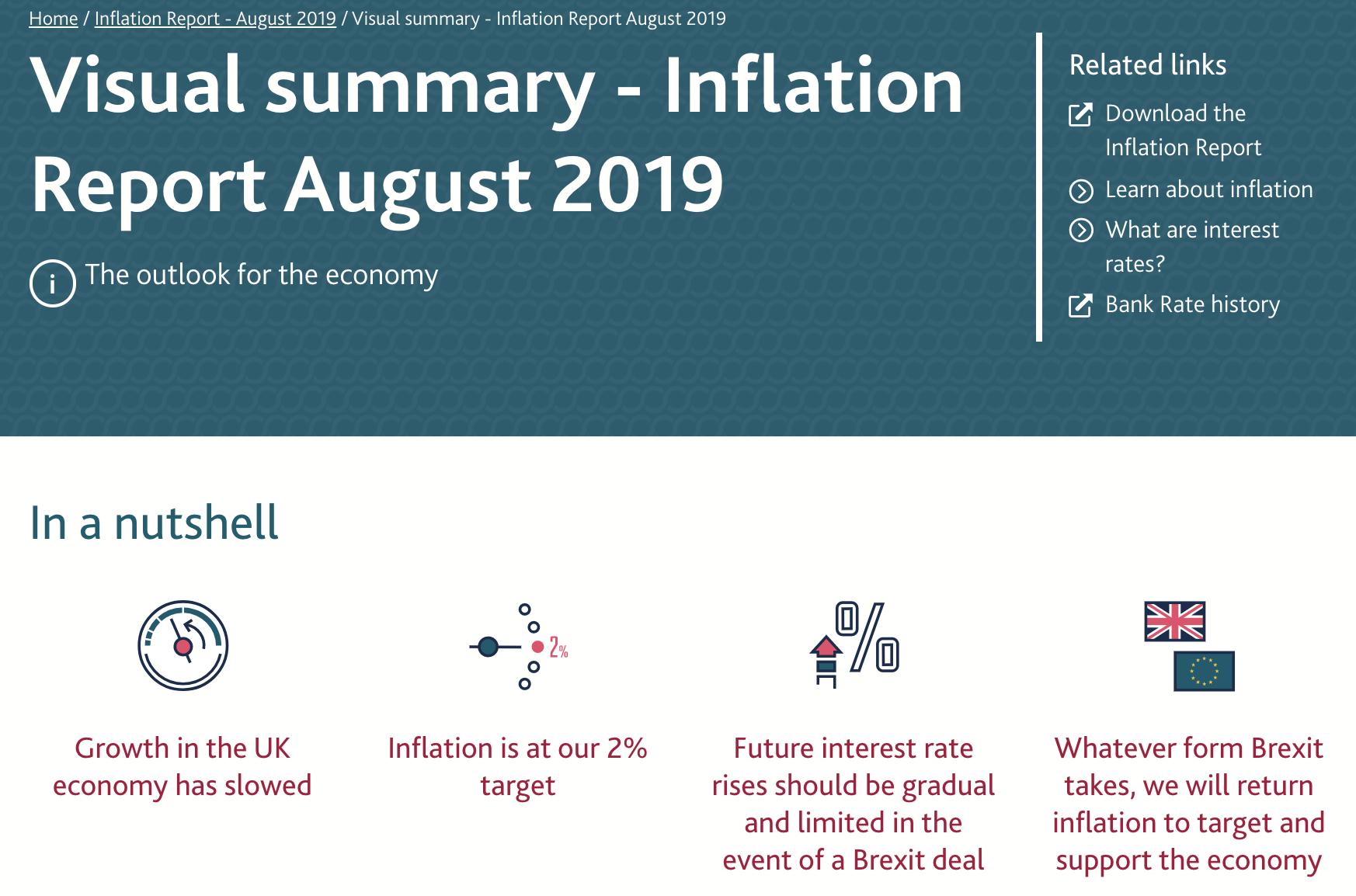 Visual Summary Bank of England Inflation Report