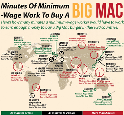 Infographic showing how long you have to work to buy a Big Mac in different countries